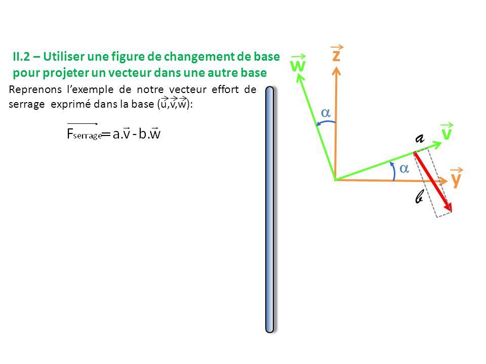 y z v w   II.2 – Utiliser une figure de changement de base pour projeter un vecteur dans une autre base Reprenons l'exemple de notre vecteur effort de serrage exprimé dans la base (u,v,w): a b