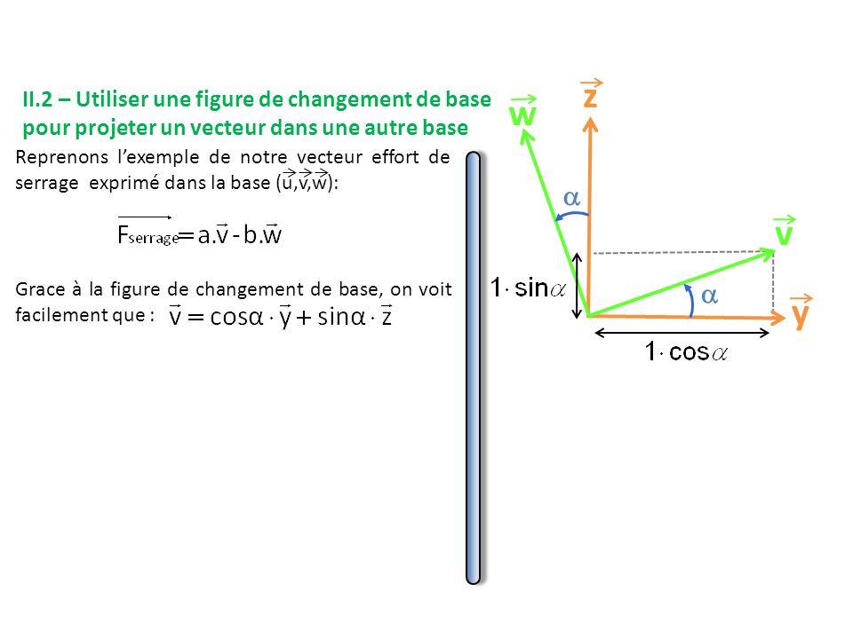 Reprenons l'exemple de notre vecteur effort de serrage exprimé dans la base (u,v,w): Grace à la figure de changement de base, on voit facilement que : y z v w   II.2 – Utiliser une figure de changement de base pour projeter un vecteur dans une autre base