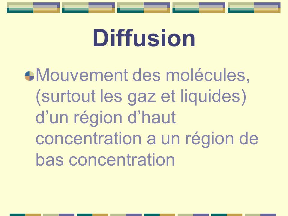 Diffusion Mouvement des molécules, (surtout les gaz et liquides) d'un région d'haut concentration a un région de bas concentration