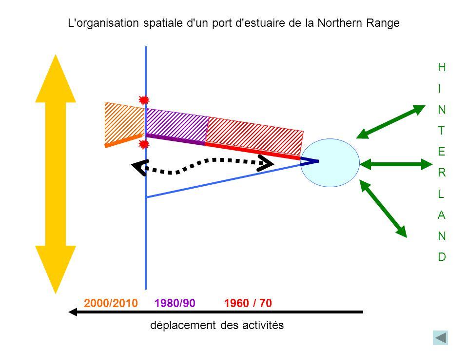 L organisation spatiale d un port d estuaire de la Northern Range HINTERLANDHINTERLAND déplacement des activités 1960 / 701980/902000/2010