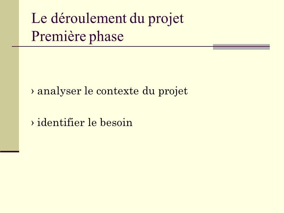 Le déroulement du projet Première phase › analyser le contexte du projet › identifier le besoin