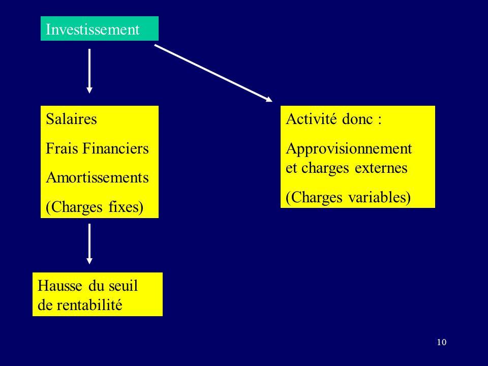 10 Investissement Salaires Frais Financiers Amortissements (Charges fixes) Activité donc : Approvisionnement et charges externes (Charges variables) Hausse du seuil de rentabilité