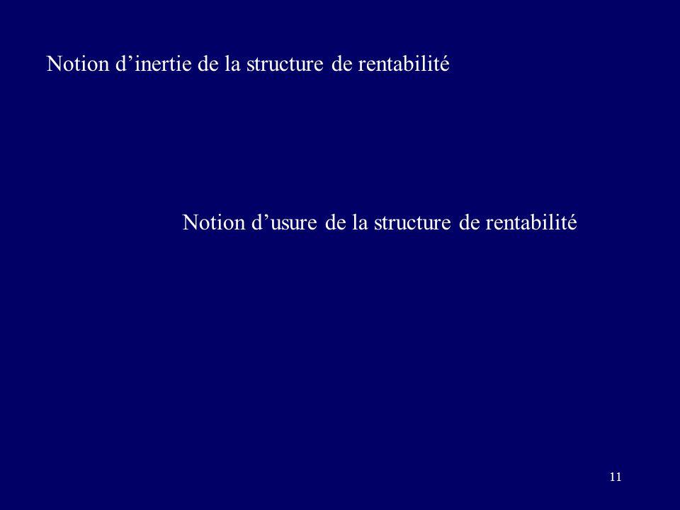 11 Notion d'inertie de la structure de rentabilité Notion d'usure de la structure de rentabilité