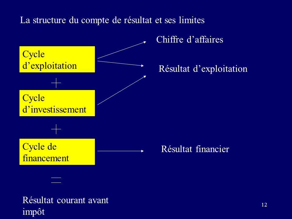 12 La structure du compte de résultat et ses limites Cycle d'exploitation Cycle de financement Cycle d'investissement Chiffre d'affaires Résultat d'exploitation Résultat financier Résultat courant avant impôt