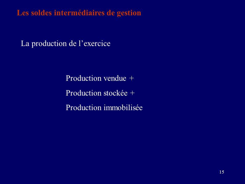 15 Les soldes intermédiaires de gestion La production de l'exercice Production vendue + Production stockée + Production immobilisée