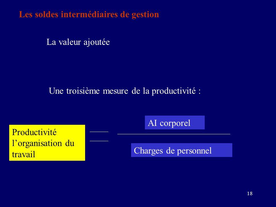 18 Les soldes intermédiaires de gestion La valeur ajoutée Une troisième mesure de la productivité : Productivité l'organisation du travail AI corporel Charges de personnel