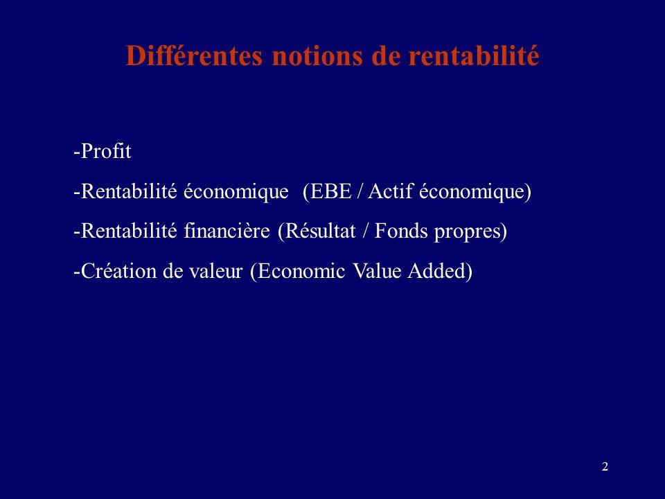 2 Différentes notions de rentabilité -Profit -Rentabilité économique (EBE / Actif économique) -Rentabilité financière (Résultat / Fonds propres) -Création de valeur (Economic Value Added)