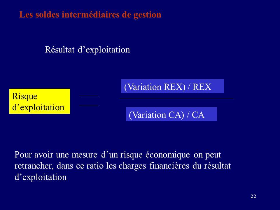 22 Les soldes intermédiaires de gestion Résultat d'exploitation Risque d'exploitation (Variation REX) / REX (Variation CA) / CA Pour avoir une mesure d'un risque économique on peut retrancher, dans ce ratio les charges financières du résultat d'exploitation