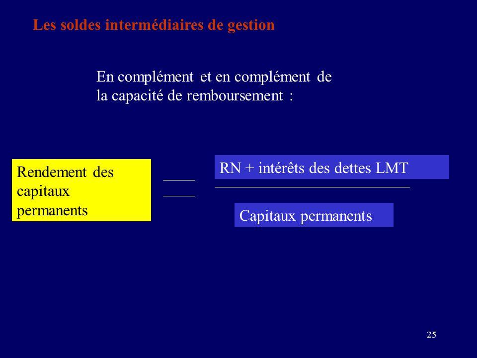 25 Les soldes intermédiaires de gestion En complément et en complément de la capacité de remboursement : RN + intérêts des dettes LMT Capitaux permanents Rendement des capitaux permanents