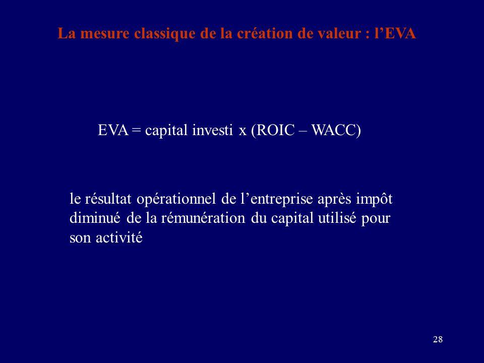 28 EVA = capital investi x (ROIC – WACC) le résultat opérationnel de l'entreprise après impôt diminué de la rémunération du capital utilisé pour son activité La mesure classique de la création de valeur : l'EVA