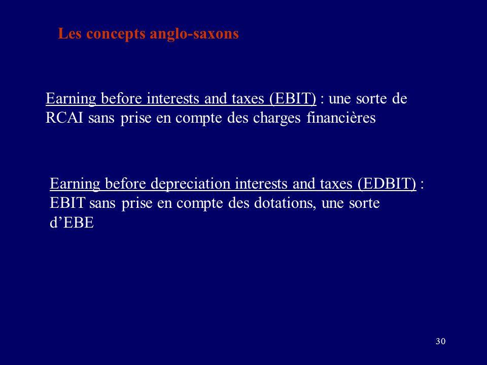 30 Les concepts anglo-saxons Earning before interests and taxes (EBIT) : une sorte de RCAI sans prise en compte des charges financières Earning before depreciation interests and taxes (EDBIT) : EBIT sans prise en compte des dotations, une sorte d'EBE