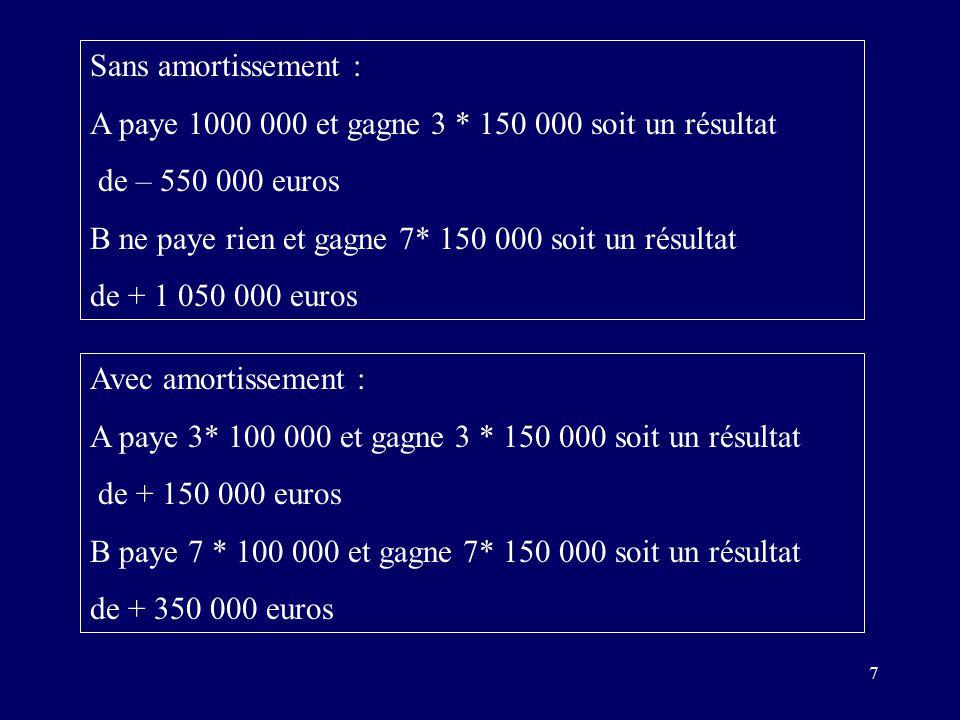 7 Sans amortissement : A paye 1000 000 et gagne 3 * 150 000 soit un résultat de – 550 000 euros B ne paye rien et gagne 7* 150 000 soit un résultat de + 1 050 000 euros Avec amortissement : A paye 3* 100 000 et gagne 3 * 150 000 soit un résultat de + 150 000 euros B paye 7 * 100 000 et gagne 7* 150 000 soit un résultat de + 350 000 euros