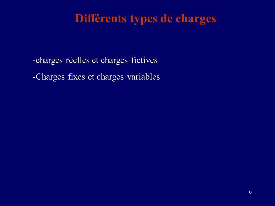 9 Différents types de charges -charges réelles et charges fictives -Charges fixes et charges variables