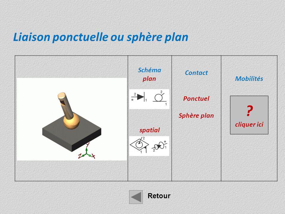 Schéma Plan spatial Contact linéique rectiligne Cylindre plan Mobilités Tx Rx 0 Ry Tz 0 Liaison linéaire rectiligne (de axe x, de normale y) Retour .