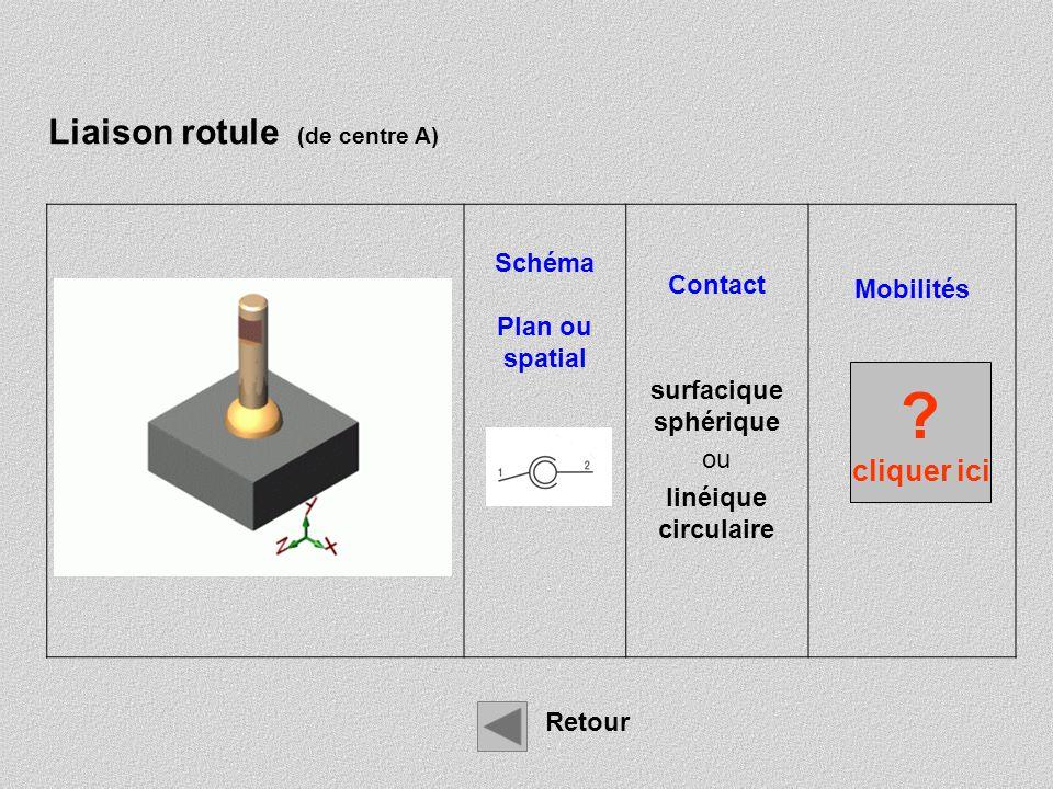 Schéma plan ou spatial Contact surfacique sphérique + ponctuel Mobilités 0 0 Ry 0 Rz Liaison rotule à doigt Retour .