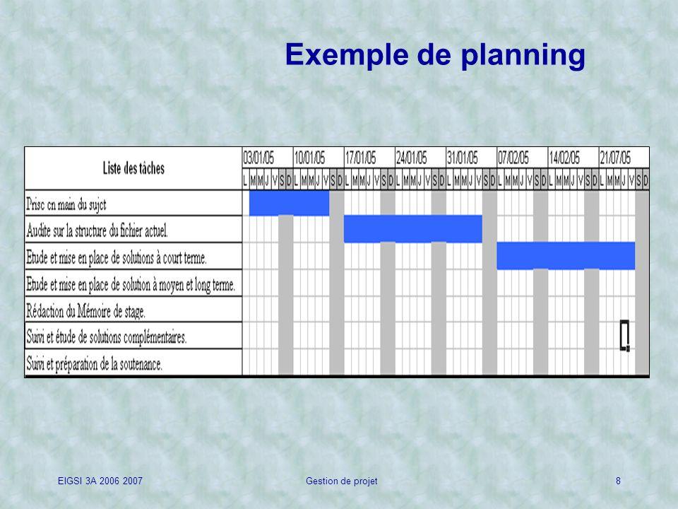 EIGSI 3A 2006 2007Gestion de projet8 Exemple de planning