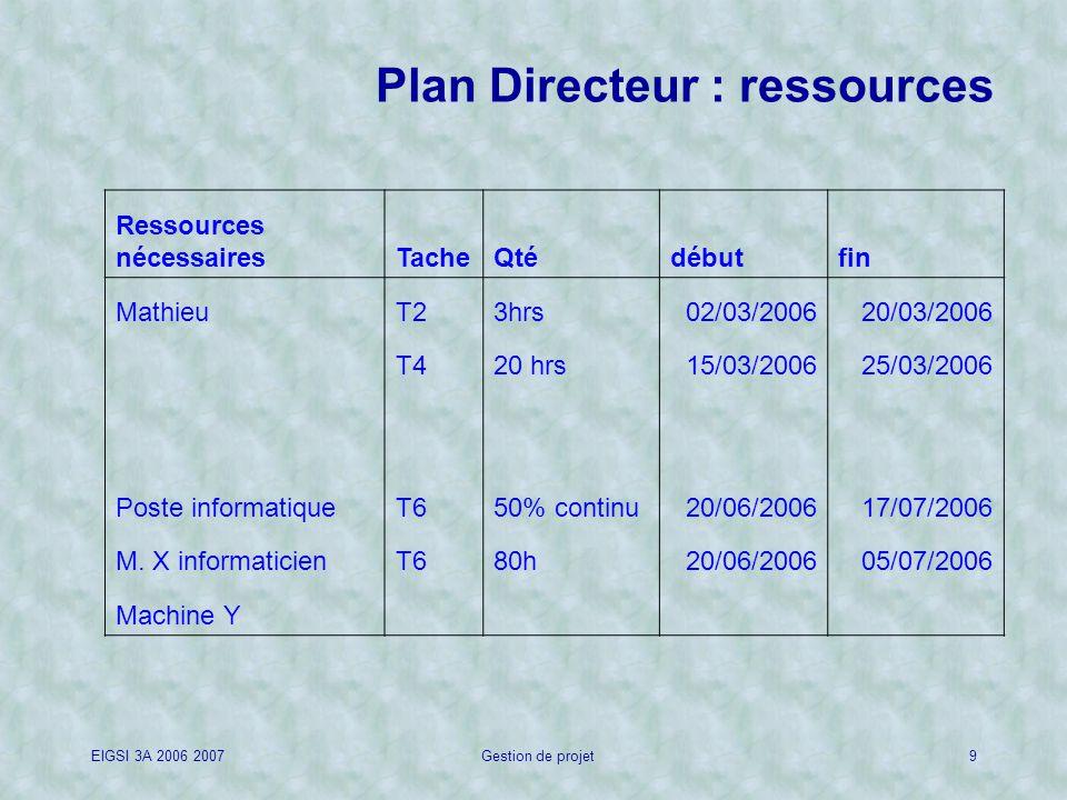 EIGSI 3A 2006 2007Gestion de projet9 Plan Directeur : ressources Ressources nécessairesTacheQtédébutfin MathieuT23hrs02/03/200620/03/2006 T420 hrs15/03/200625/03/2006 Poste informatiqueT650% continu20/06/200617/07/2006 M.