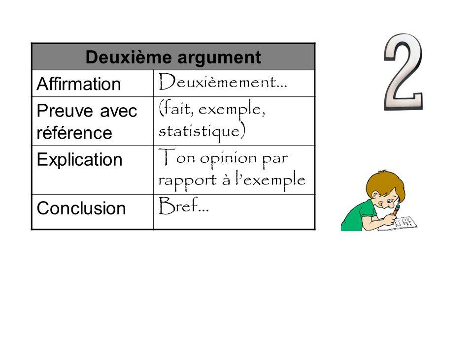 Deuxième argument Affirmation Deuxièmement… Preuve avec référence (fait, exemple, statistique) Explication Ton opinion par rapport à l'exemple Conclusion Bref…