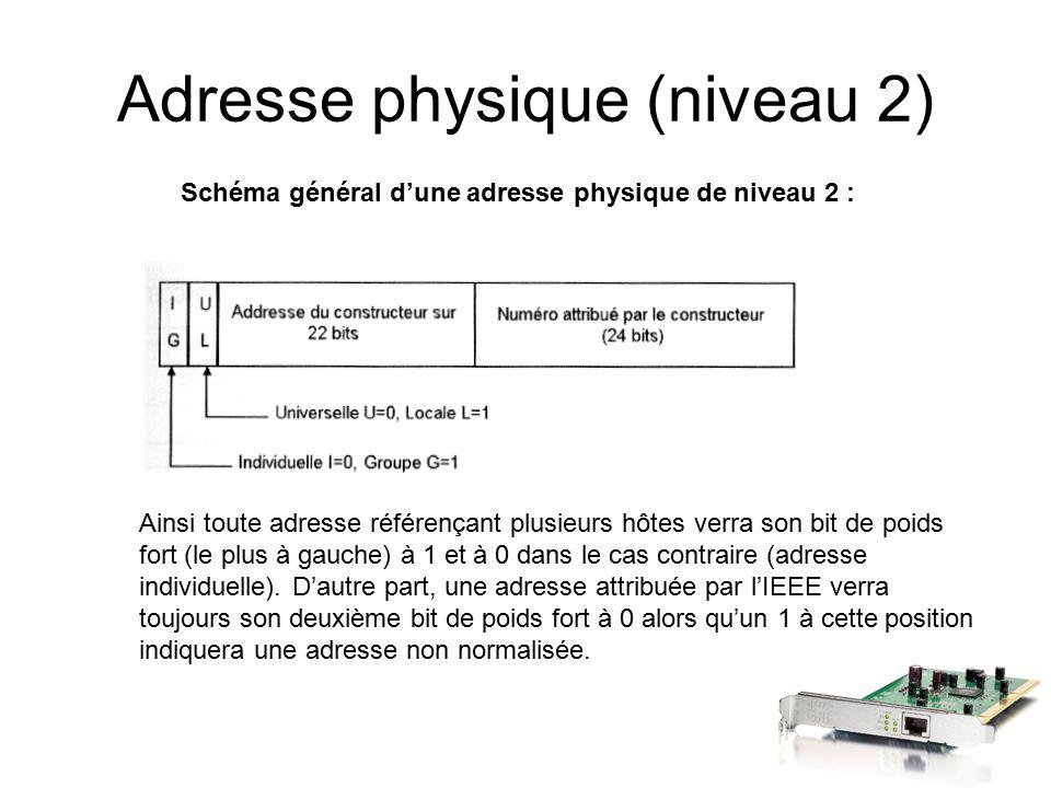 Adresse physique (niveau 2) Schéma général d'une adresse physique de niveau 2 : Ainsi toute adresse référençant plusieurs hôtes verra son bit de poids fort (le plus à gauche) à 1 et à 0 dans le cas contraire (adresse individuelle).