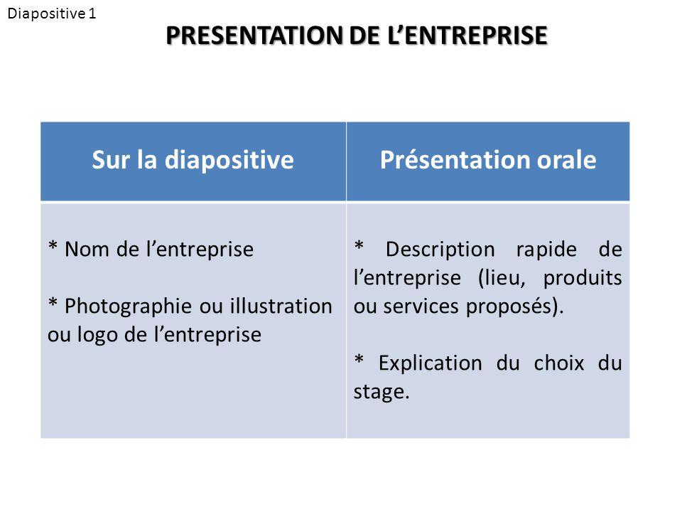 Diapositive 1 PRESENTATION DE L'ENTREPRISE Sur la diapositivePrésentation orale * Nom de l'entreprise * Photographie ou illustration ou logo de l'entreprise * Description rapide de l'entreprise (lieu, produits ou services proposés).
