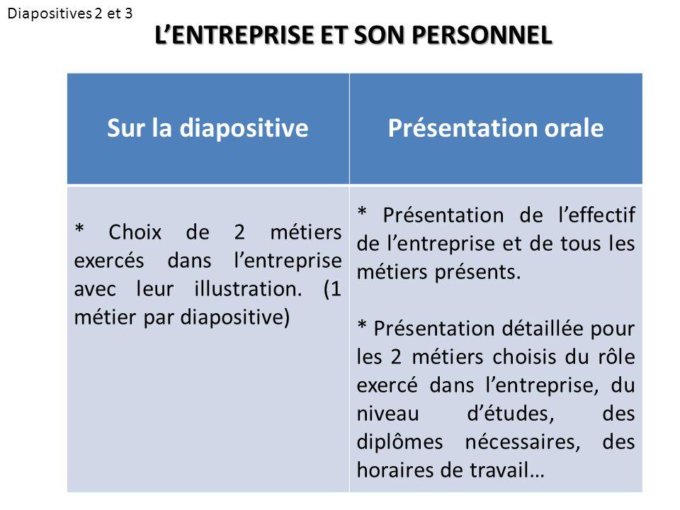 Diapositives 2 et 3 L'ENTREPRISE ET SON PERSONNEL Sur la diapositivePrésentation orale * Choix de 2 métiers exercés dans l'entreprise avec leur illustration.