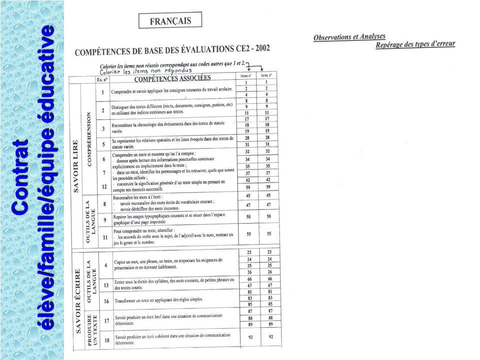 Contrat élève/famille/équipe éducative