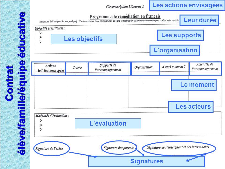 L'évaluation Les objectifs Les actions envisagées L'organisation Le moment Les acteurs Signatures Contrat élève/famille/équipe éducative Les supports Leur durée