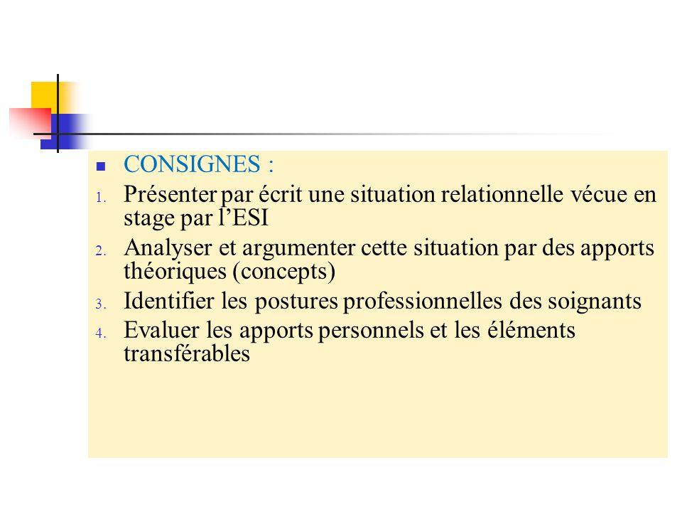 CONSIGNES : 1.Présenter par écrit une situation relationnelle vécue en stage par l'ESI 2.