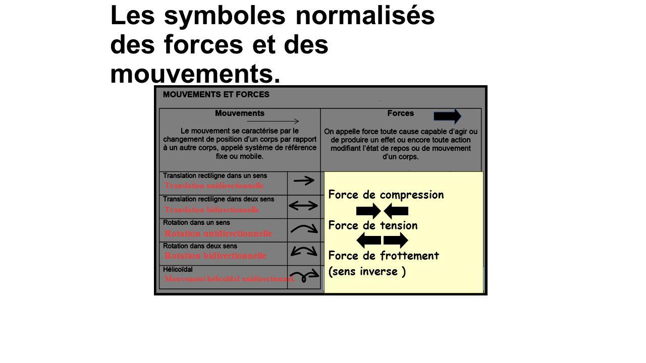 Symboles normalisés des liaisons et guidages. Pivot glissant Fixe Glissière Rotule Hélicoïdal