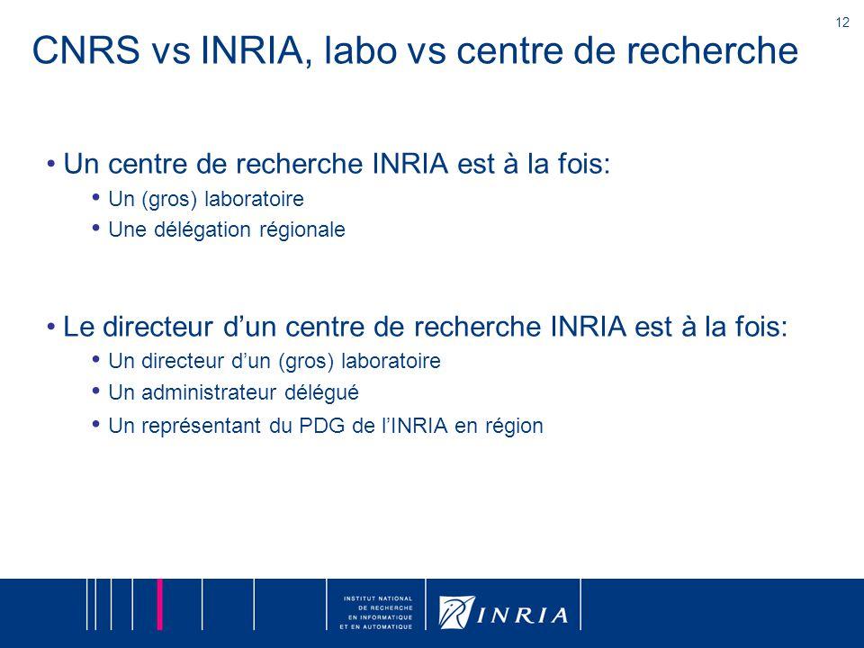 12 CNRS vs INRIA, labo vs centre de recherche Un centre de recherche INRIA est à la fois: Un (gros) laboratoire Une délégation régionale Le directeur d'un centre de recherche INRIA est à la fois: Un directeur d'un (gros) laboratoire Un administrateur délégué Un représentant du PDG de l'INRIA en région