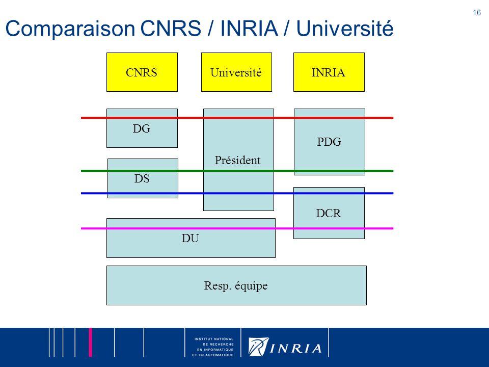 16 Comparaison CNRS / INRIA / Université DCR PDG INRIA DU DS CNRS Resp.