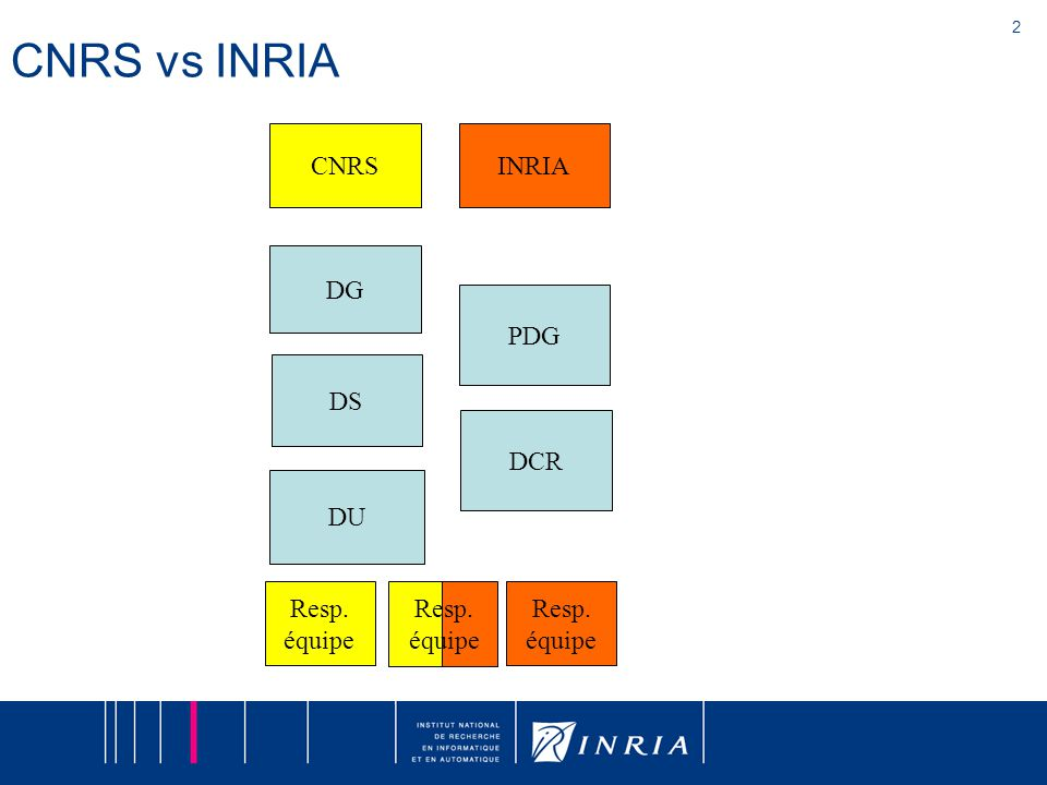 2 CNRS vs INRIA DCR PDG INRIA DU DS CNRS DG Resp. équipe Resp. équipe