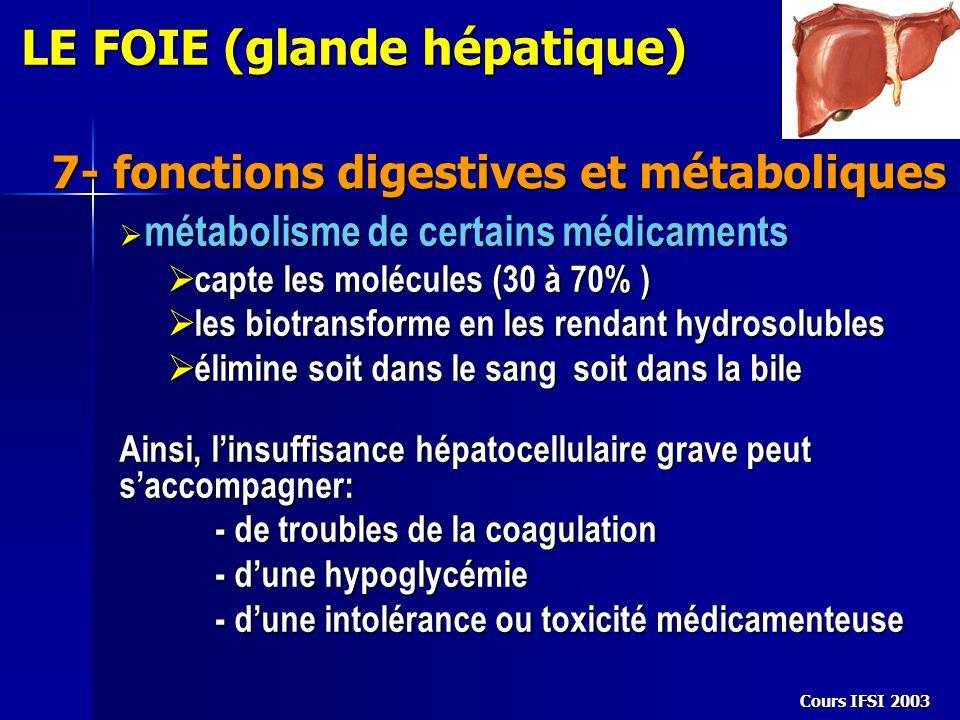 Cours IFSI 2003 7- fonctions digestives et métaboliques LE FOIE (glande hépatique)  métabolisme de certains médicaments  capte les molécules (30 à 7