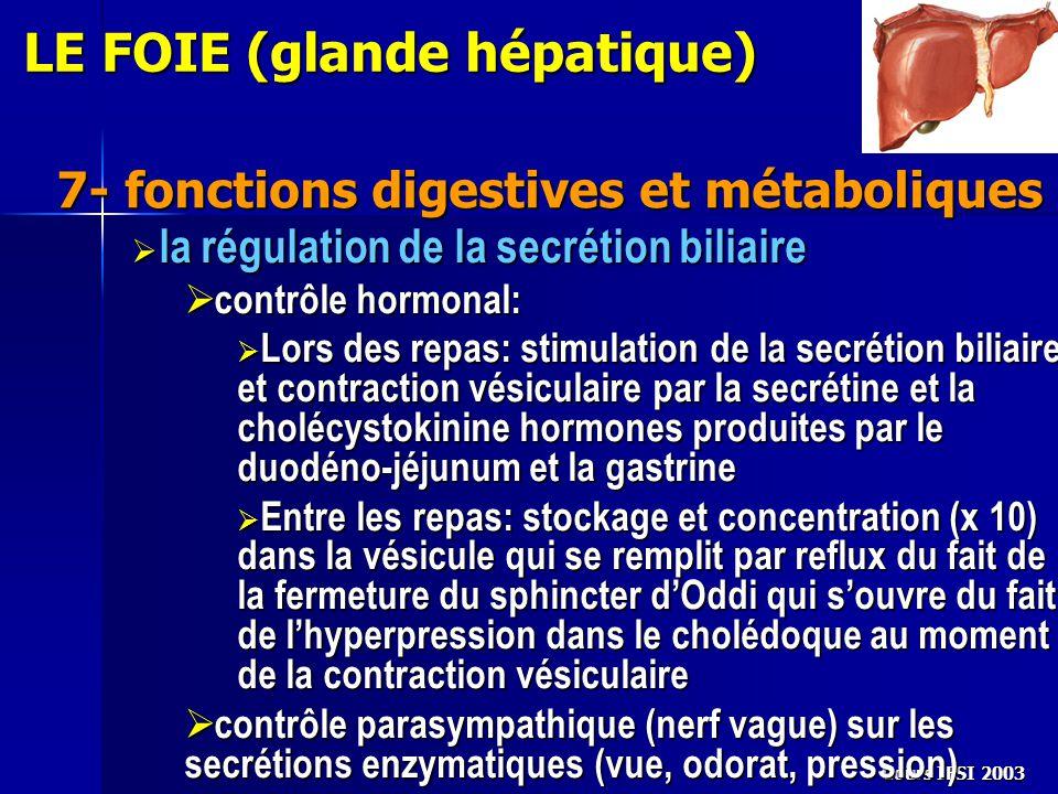 Cours IFSI 2003 7- fonctions digestives et métaboliques LE FOIE (glande hépatique)  la régulation de la secrétion biliaire  contrôle hormonal:  Lor