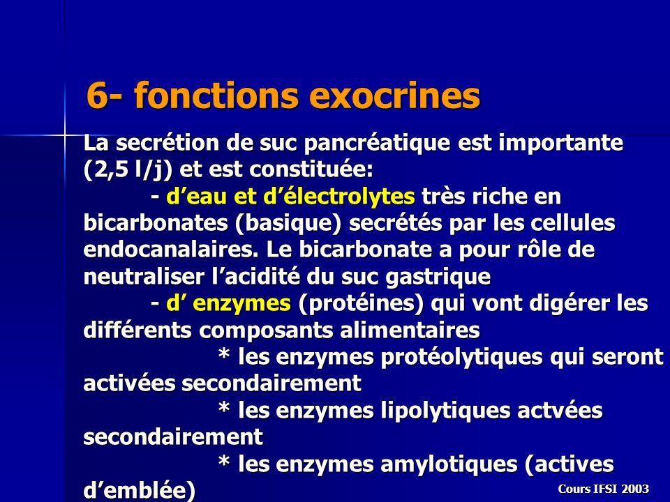 6- fonctions exocrines La secrétion de suc pancréatique est importante (2,5 l/j) et est constituée: - d'eau et d'électrolytes très riche en bicarbonat