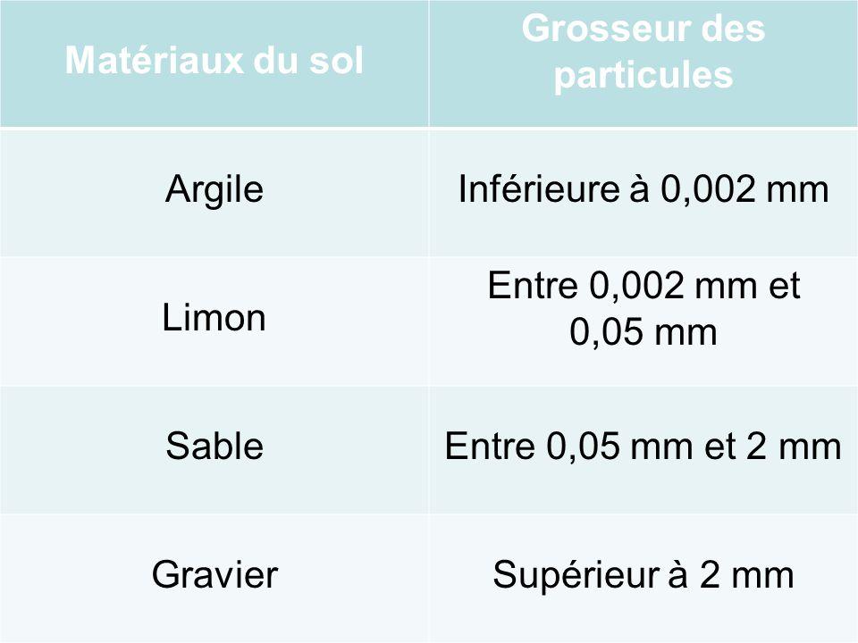 Matériaux du sol Grosseur des particules ArgileInférieure à 0,002 mm Limon Entre 0,002 mm et 0,05 mm SableEntre 0,05 mm et 2 mm GravierSupérieur à 2 mm