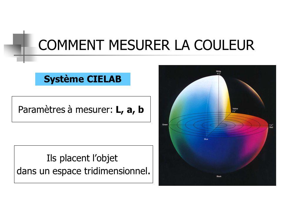 COMMENT MESURER LA COULEUR Système CIELAB Ils placent l'objet dans un espace tridimensionnel. Paramètres à mesurer: L, a, b