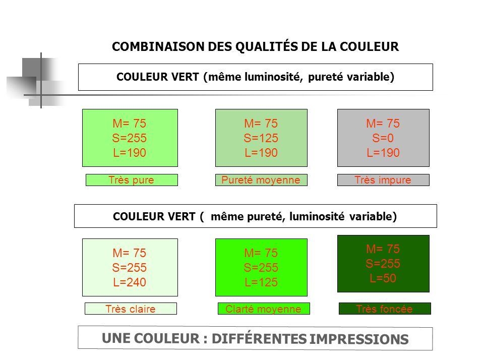 M= 75 S=255 L=190 M= 75 S=125 L=190 COMBINAISON DES QUALITÉS DE LA COULEUR UNE COULEUR : DIFFÉRENTES IMPRESSIONS M= 75 S=0 L=190 M= 75 S=255 L=125 COULEUR VERT (même luminosité, pureté variable) Très purePureté moyenneTrès impure COULEUR VERT ( même pureté, luminosité variable) M= 75 S=255 L=240 Très claire M= 75 S=255 L=50 Clarté moyenneTrès foncée