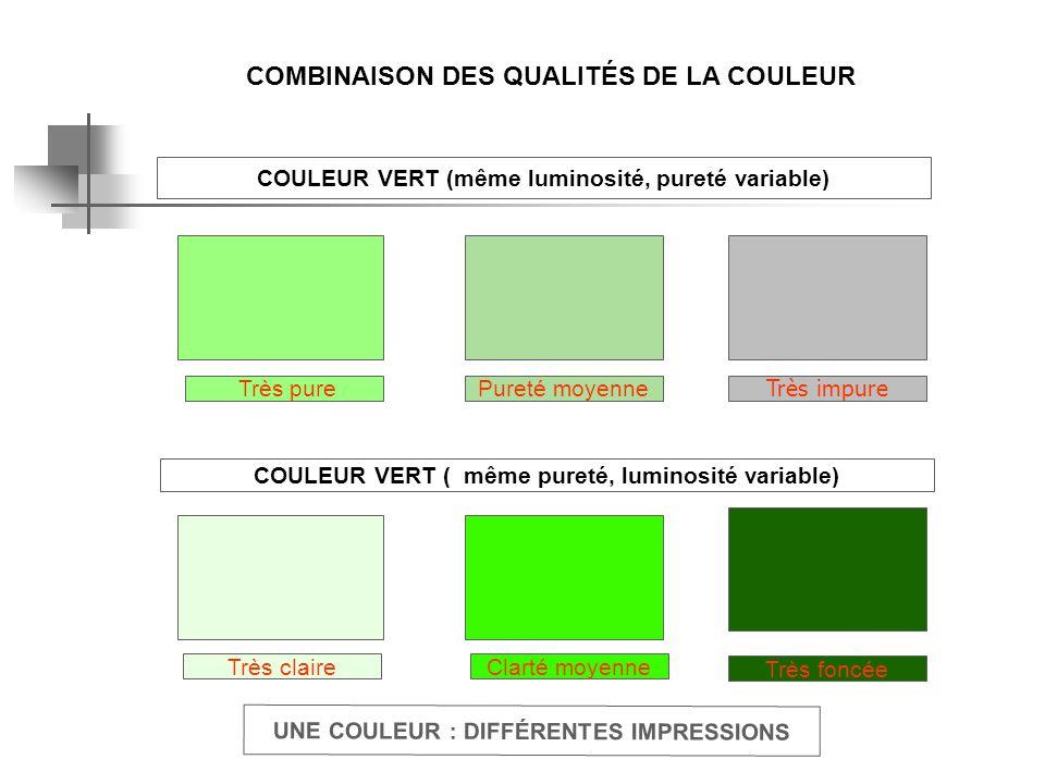 COMBINAISON DES QUALITÉS DE LA COULEUR UNE COULEUR : DIFFÉRENTES IMPRESSIONS COULEUR VERT (même luminosité, pureté variable) Très purePureté moyenne T