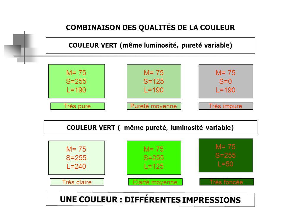 COMMENT MESURER LA COULEUR La sphère chromatique: On mesure des paramètres qui nous permettent de placer l'objet dans un espace tridimensionnel