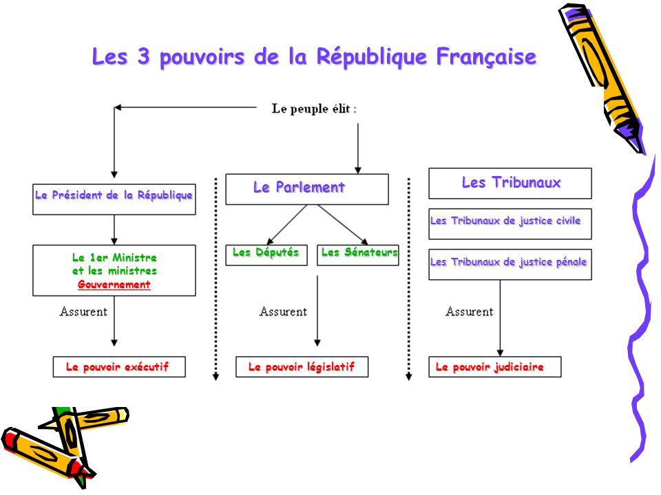"""Résultat de recherche d'images pour """"pouvoirs république legislatif"""""""