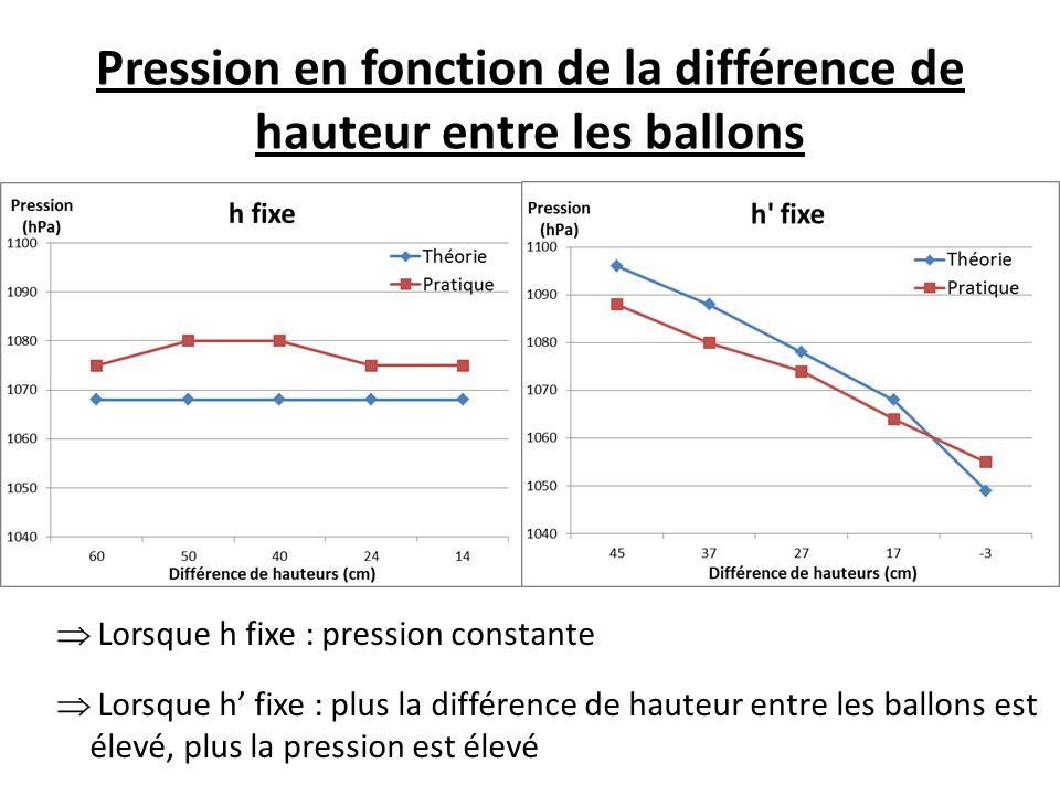 Pression en fonction de la différence de hauteur entre les ballons  Lorsque h fixe : pression constante  Lorsque h' fixe : plus la différence de hauteur entre les ballons est élevé, plus la pression est élevé