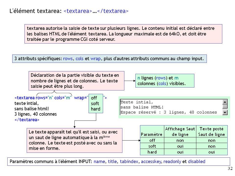 saut ligne en html