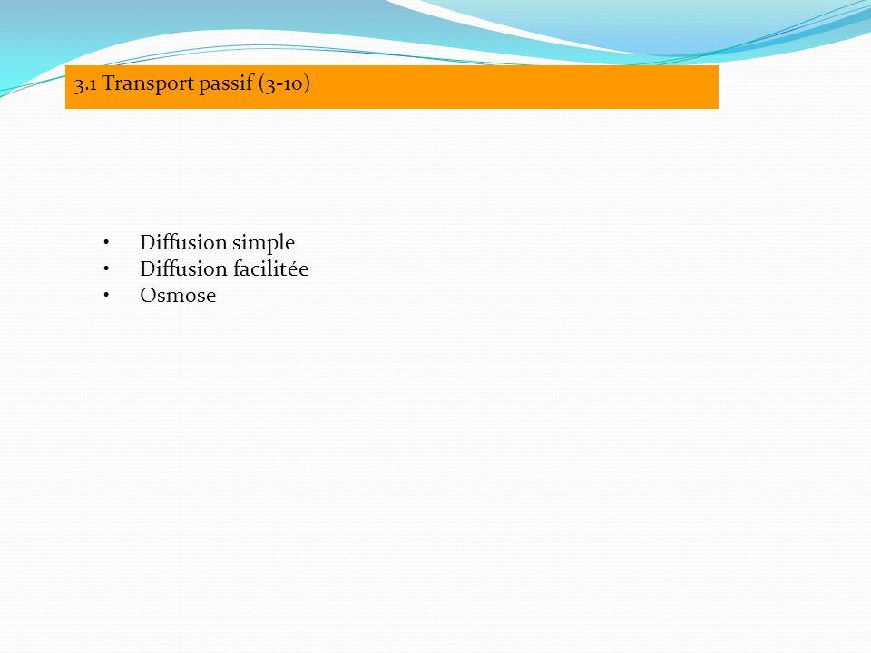 3.1 Transport passif (3-10) Diffusion simple Diffusion facilitée Osmose