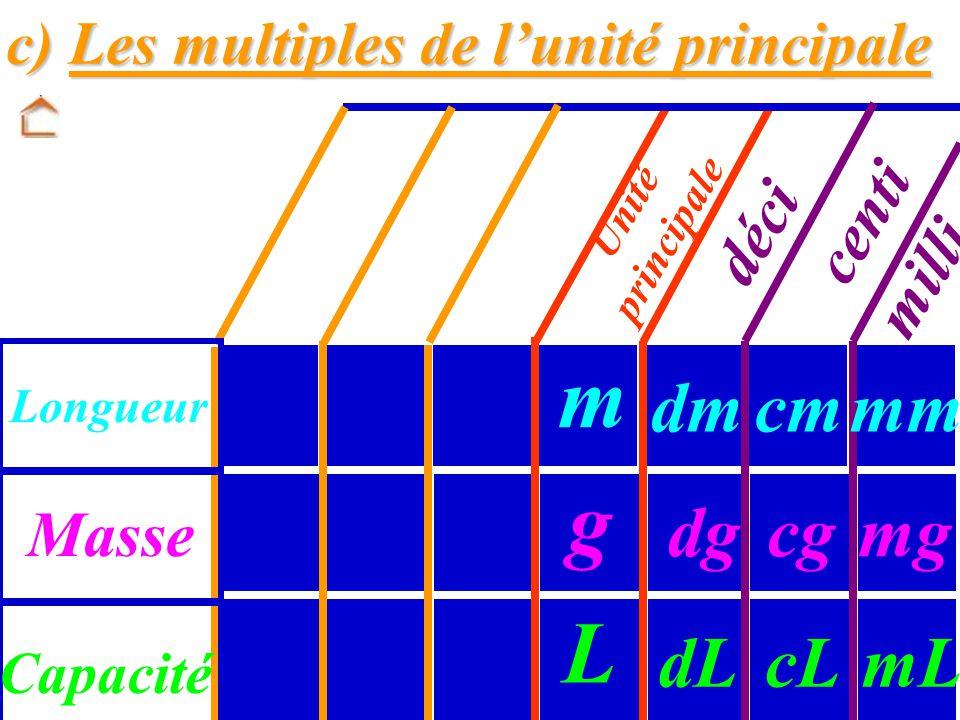 A RETENIR : A RETENIR : Préfixes pour les sous- déci : milli : centi : multiples de l'unité principale : 10 fois plus petit 100 fois plus petit 1 000