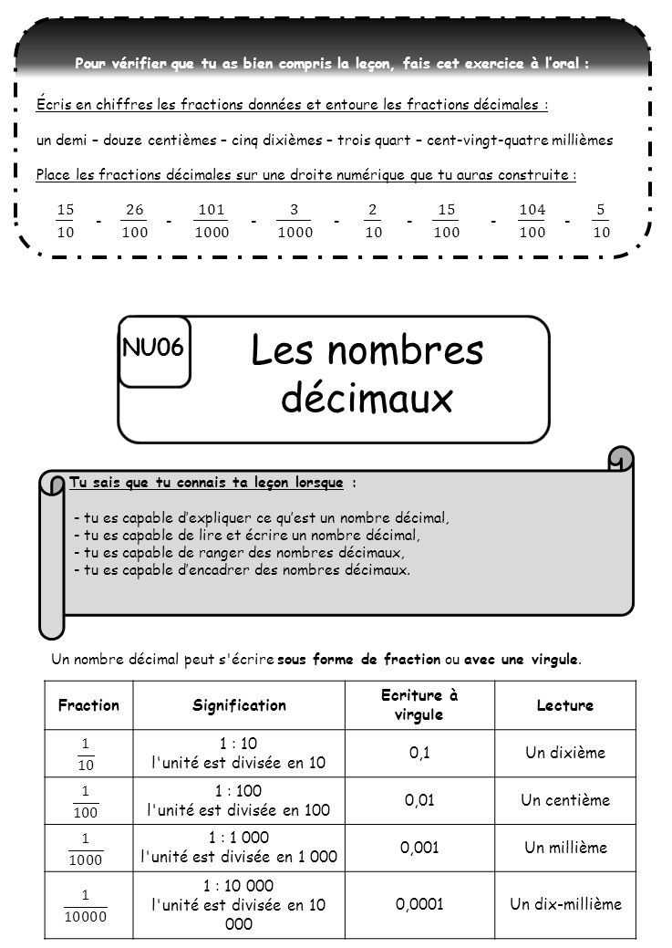 NU06 Les nombres décimaux FractionSignification Ecriture à virgule Lecture 1 : 10 l unité est divisée en 10 0,1Un dixième 1 : 100 l unité est divisée en 100 0,01Un centième 1 : 1 000 l unité est divisée en 1 000 0,001Un millième 1 : 10 000 l unité est divisée en 10 000 0,0001Un dix-millième Un nombre décimal peut s écrire sous forme de fraction ou avec une virgule.