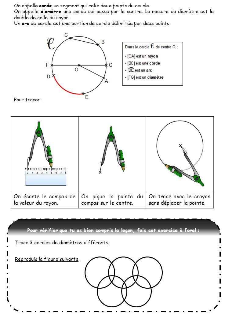 On appelle corde un segment qui relie deux points du cercle.