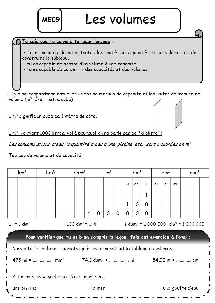 ME09 Les volumes Il y a correspondance entre les unités de mesure de capacité et les unités de mesure de volume (m 3, lire : mètre cube) 1 m 3 signifie un cube de 1 mètre de côté.