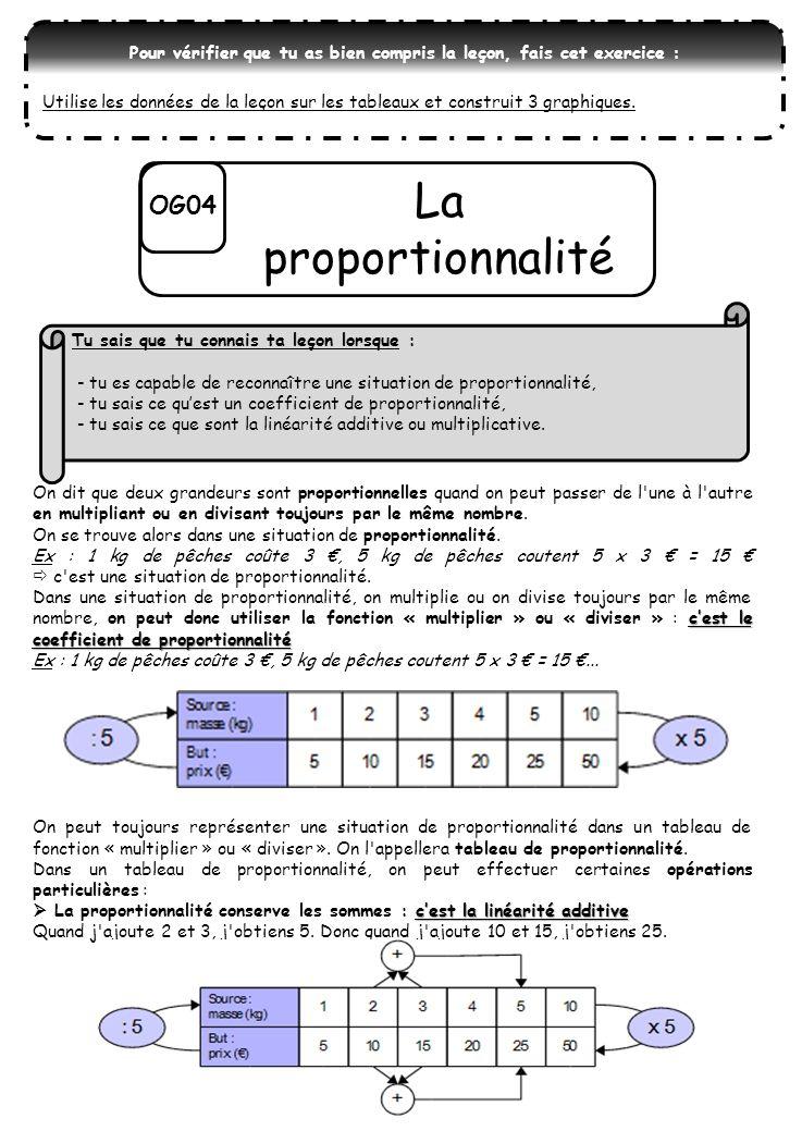 OG04 La proportionnalité On dit que deux grandeurs sont proportionnelles quand on peut passer de l une à l autre en multipliant ou en divisant toujours par le même nombre.