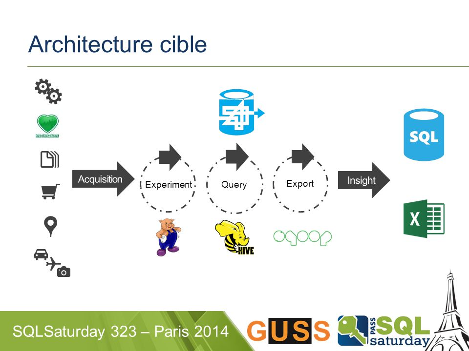 SQLSaturday 323 – Paris 2014 Architecture cible Query Export Experiment
